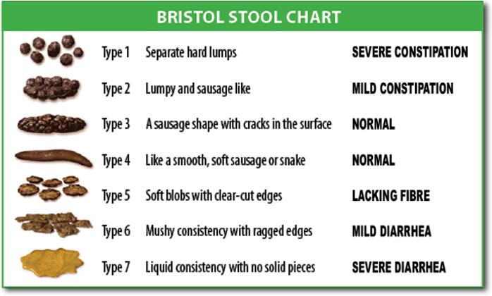 Le tableau des selles de Bristol pour la constipation