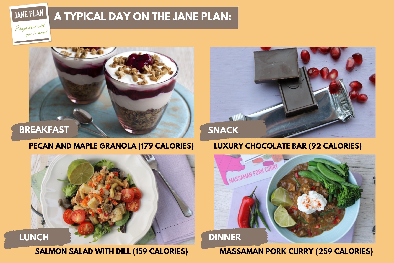 Le Plan Jane - ce qu'il faut manger en une journée